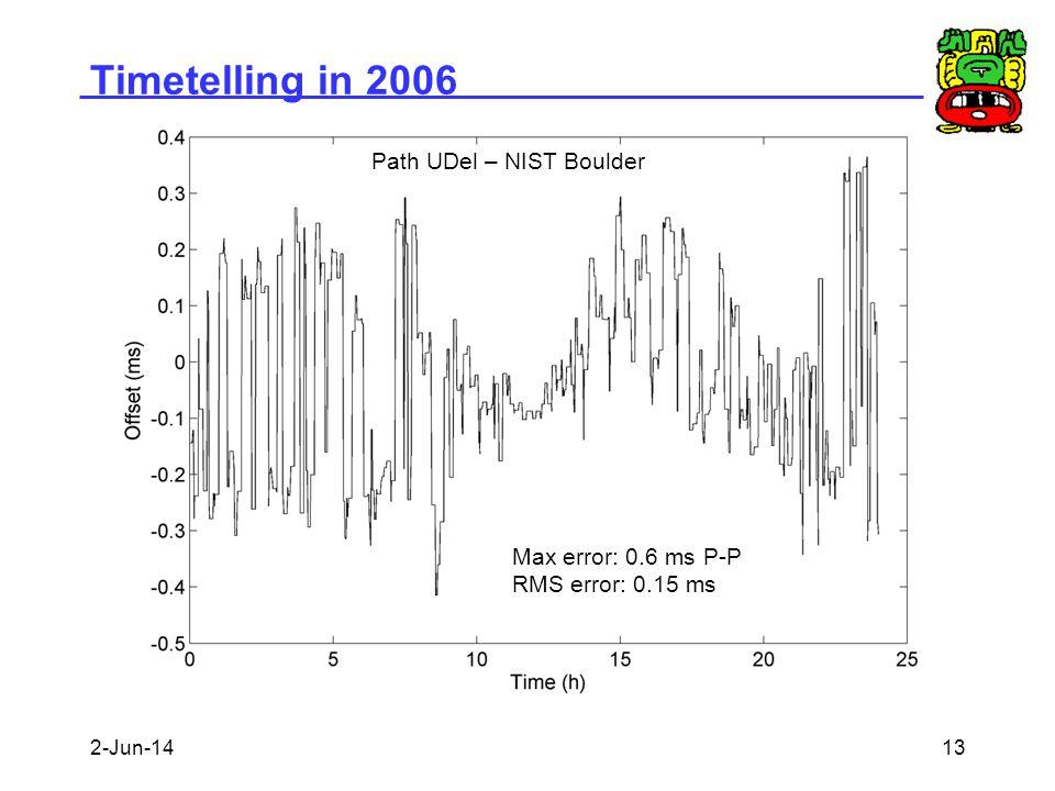 Timetelling in 2006 Path UDel – NIST Boulder
