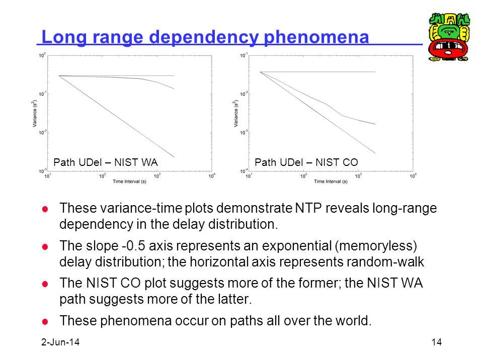 Long range dependency phenomena