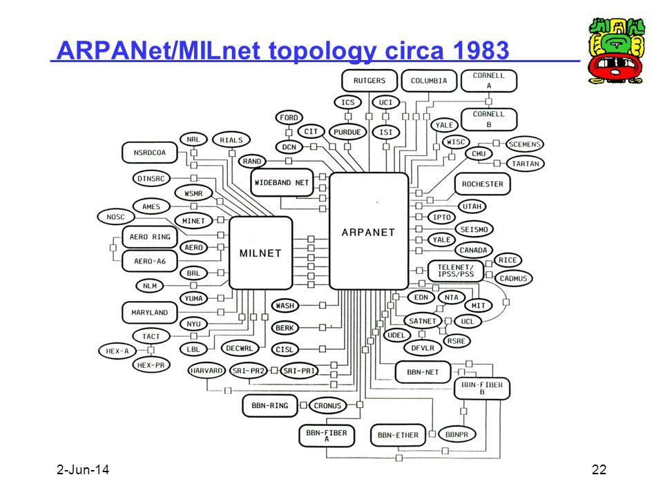 ARPANet/MILnet topology circa 1983