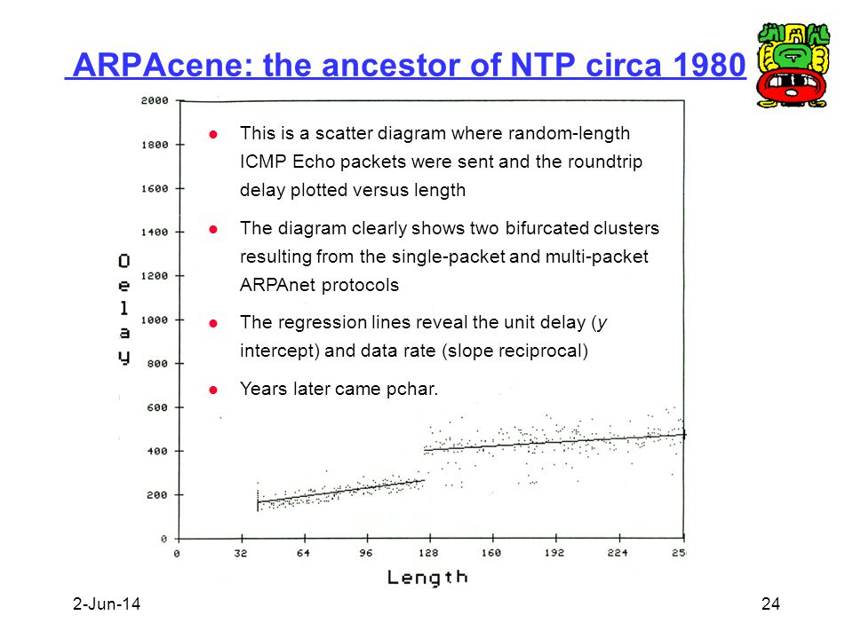 ARPAcene: the ancestor of NTP circa 1980