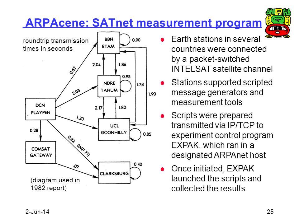 ARPAcene: SATnet measurement program