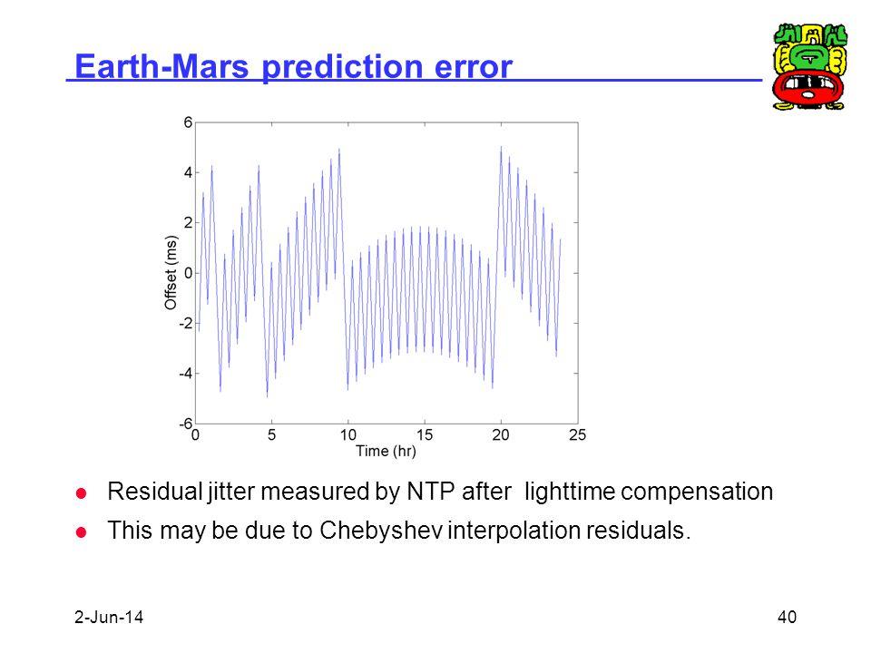 Earth-Mars prediction error
