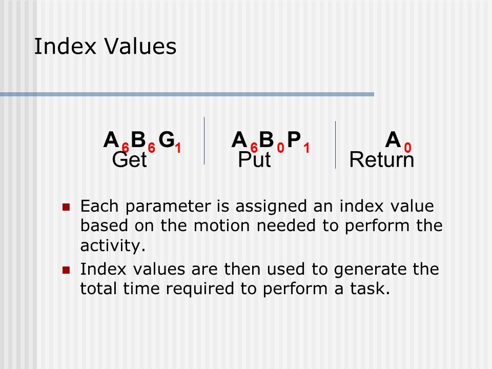 Index Values A B G A B P A 6 6 1 6 0 1 0 Get Put Return