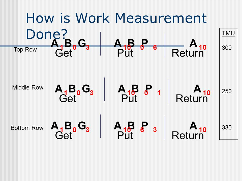How is Work Measurement Done