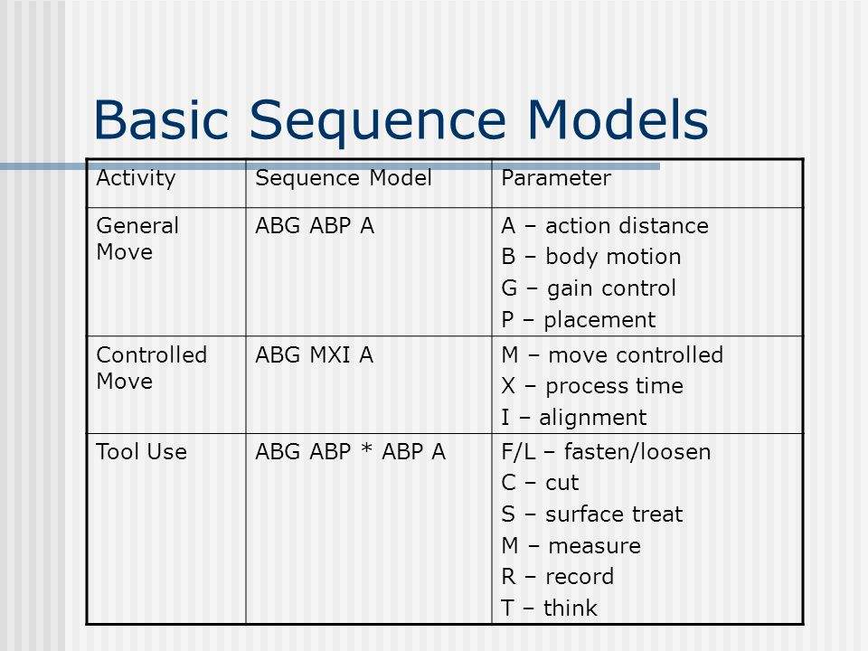 Basic Sequence Models Activity Sequence Model Parameter General Move