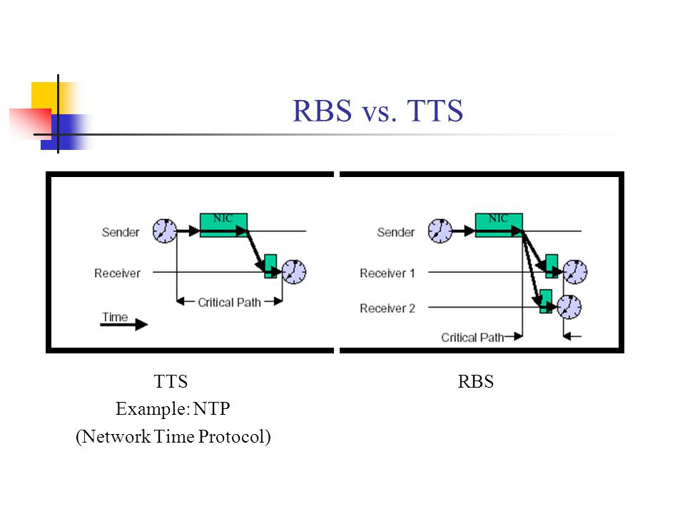 RBS vs. TTS TTS RBS Example: NTP (Network Time Protocol)