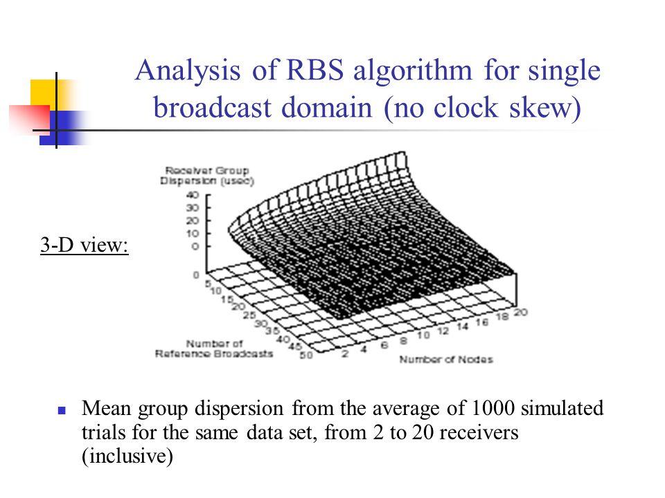 Analysis of RBS algorithm for single broadcast domain (no clock skew)