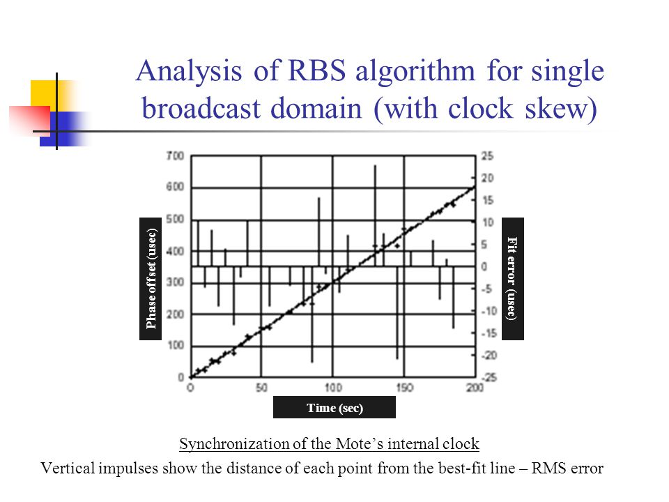 Synchronization of the Mote's internal clock