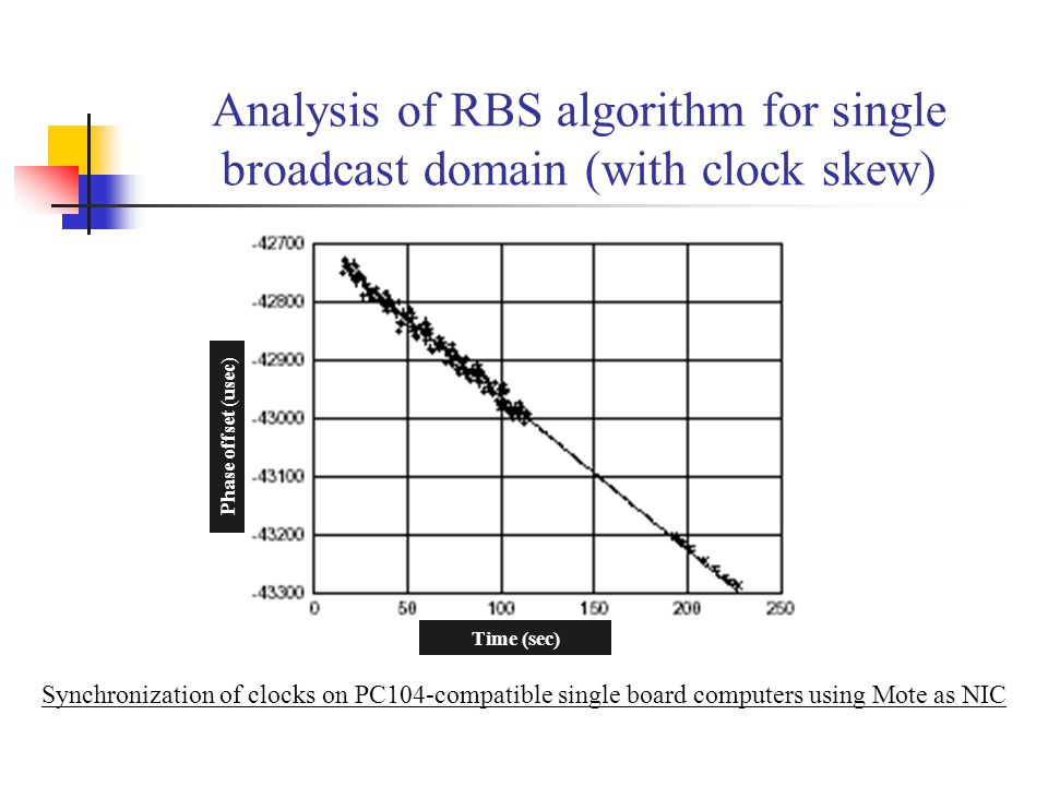 Analysis of RBS algorithm for single broadcast domain (with clock skew)