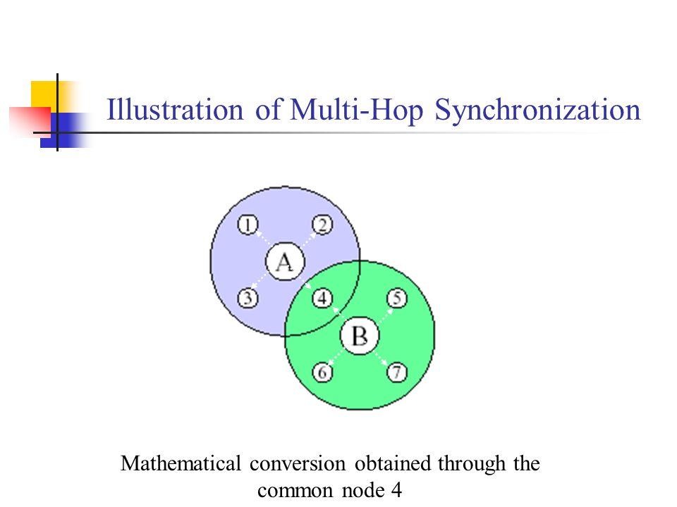 Illustration of Multi-Hop Synchronization
