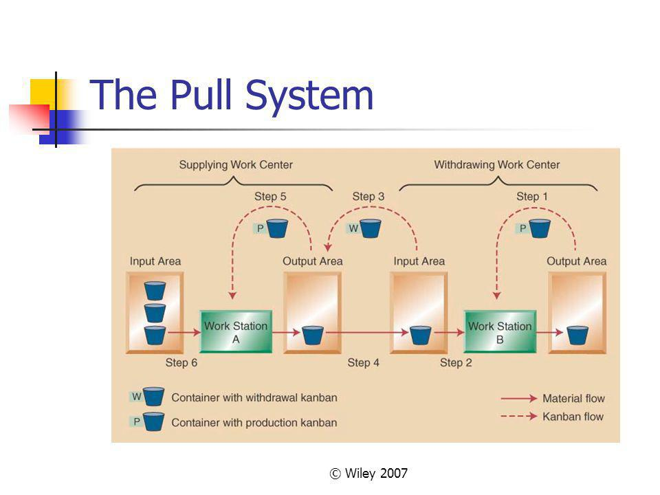 The Pull System © Wiley 2007