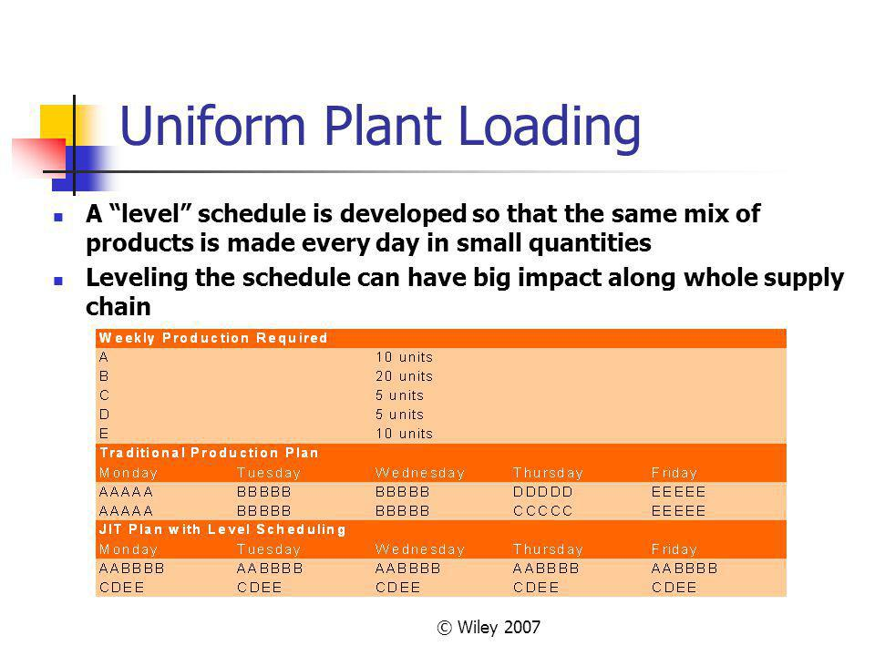Uniform Plant Loading A level schedule is developed so that the same mix of products is made every day in small quantities.