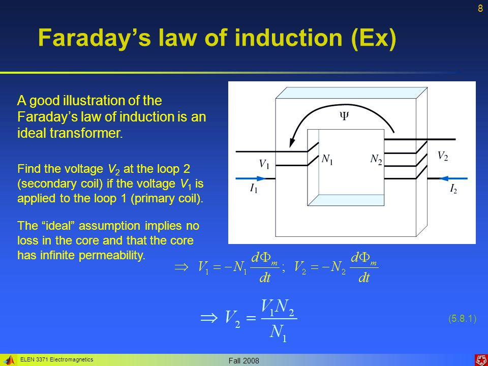 Faraday's law of induction (Ex)