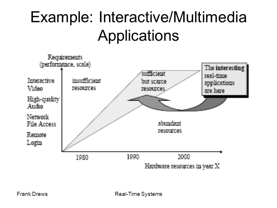 Example: Interactive/Multimedia Applications