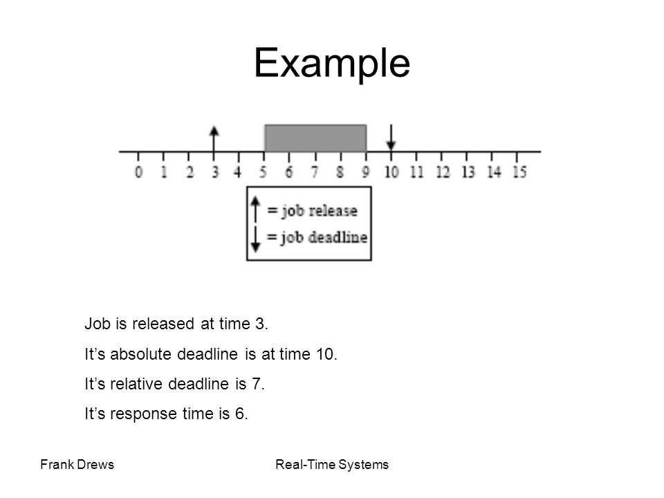 Example Job is released at time 3.
