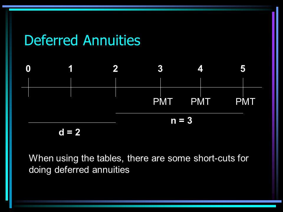 Deferred Annuities PMT 5 4 3 2 1 d = 2 n = 3