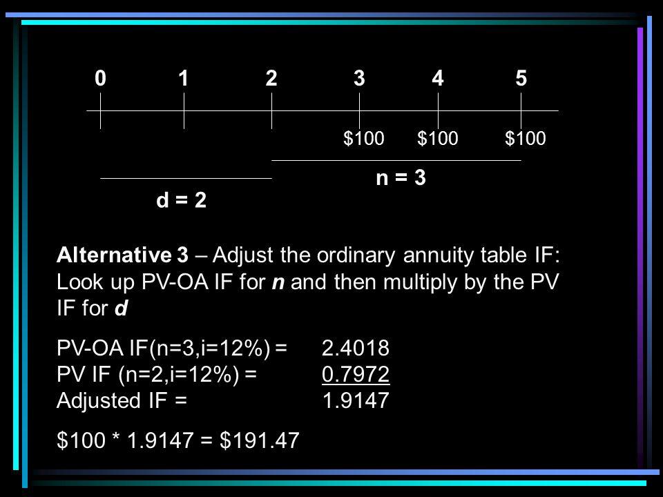 $100 5. 4. 3. 2. 1. d = 2. n = 3.