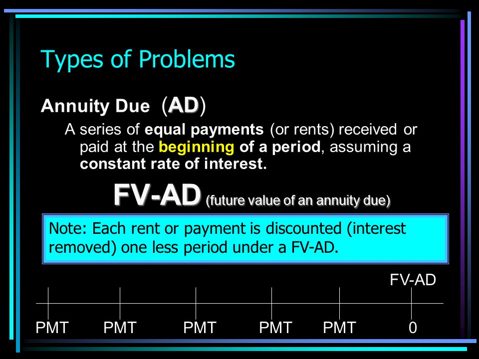 FV-AD (future value of an annuity due)