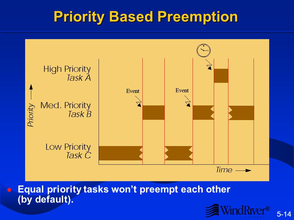 Priority Scheduling Different application jobs may have different precedences, which should be observed when allocating the CPU.