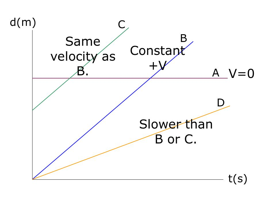 Same velocity as B. Constant +V V=0 Slower than B or C. d(m) C B A D