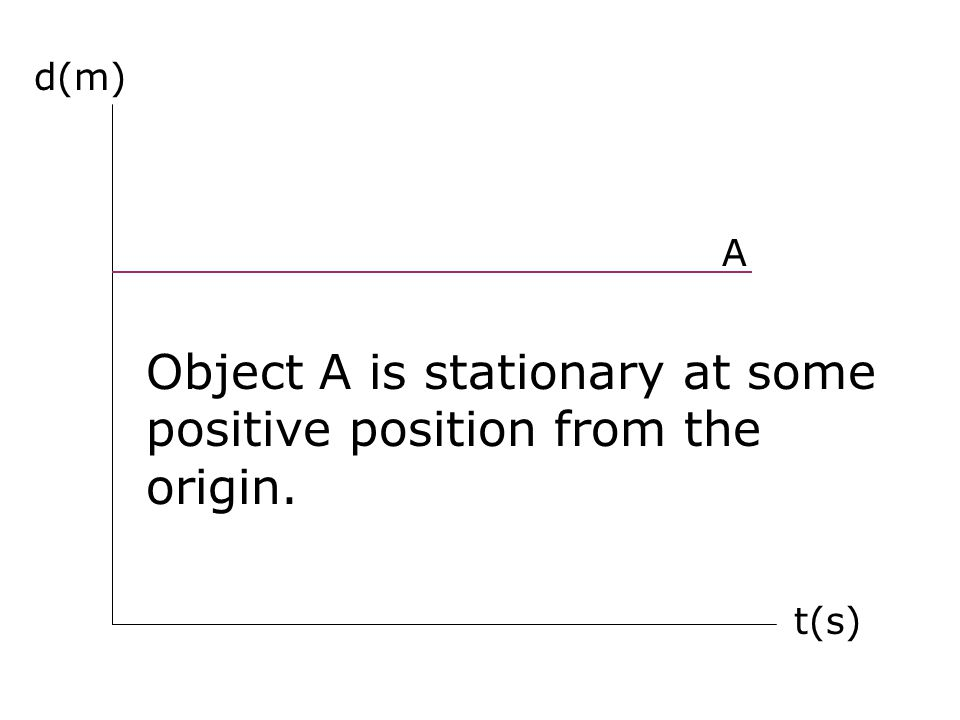 Object A is stationary at some positive position from the origin.