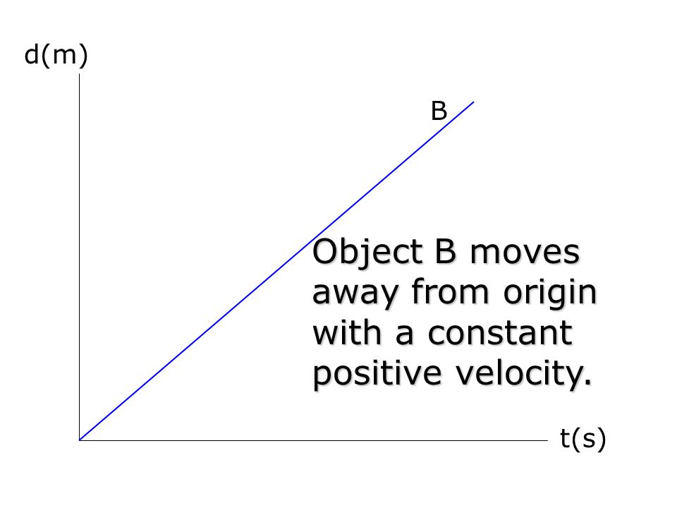 Object B moves away from origin with a constant positive velocity.
