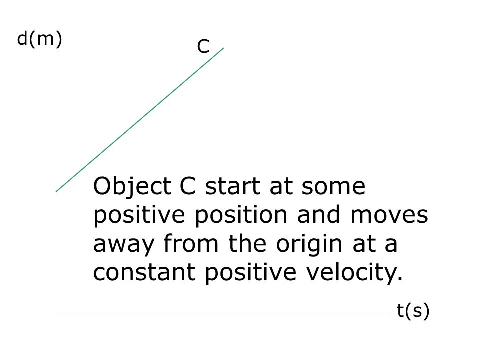 d(m) C. Object C start at some positive position and moves away from the origin at a constant positive velocity.