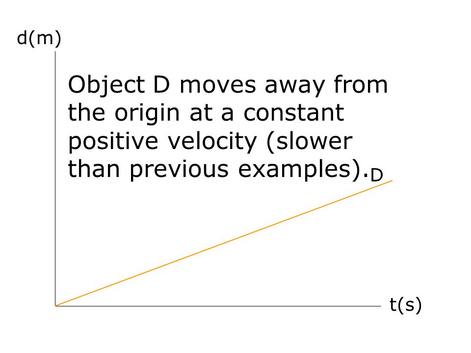 d(m) Object D moves away from the origin at a constant positive velocity (slower than previous examples).