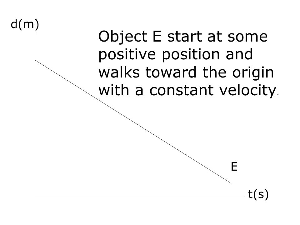 d(m) Object E start at some positive position and walks toward the origin with a constant velocity.