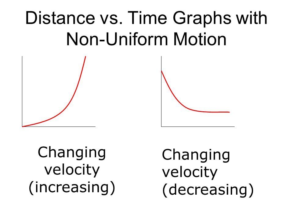 Distance vs. Time Graphs with Non-Uniform Motion