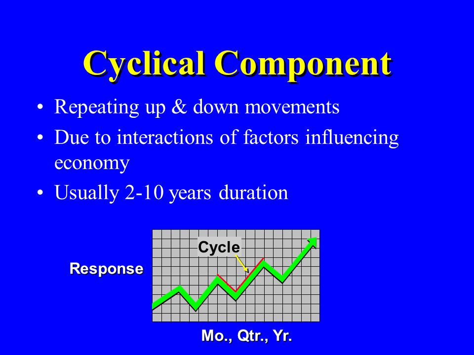 Cyclical Component Repeating up & down movements
