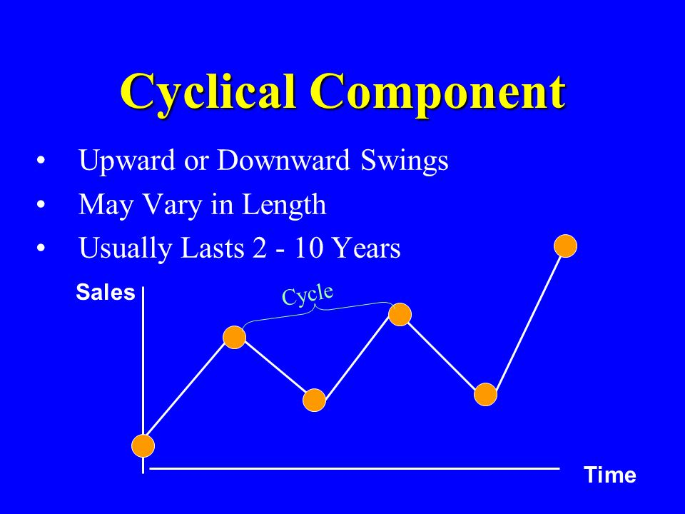 Cyclical Component Upward or Downward Swings May Vary in Length