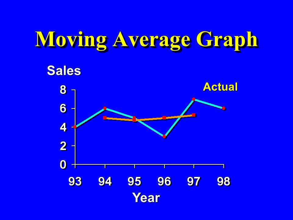 Moving Average Graph Sales Actual Year 53