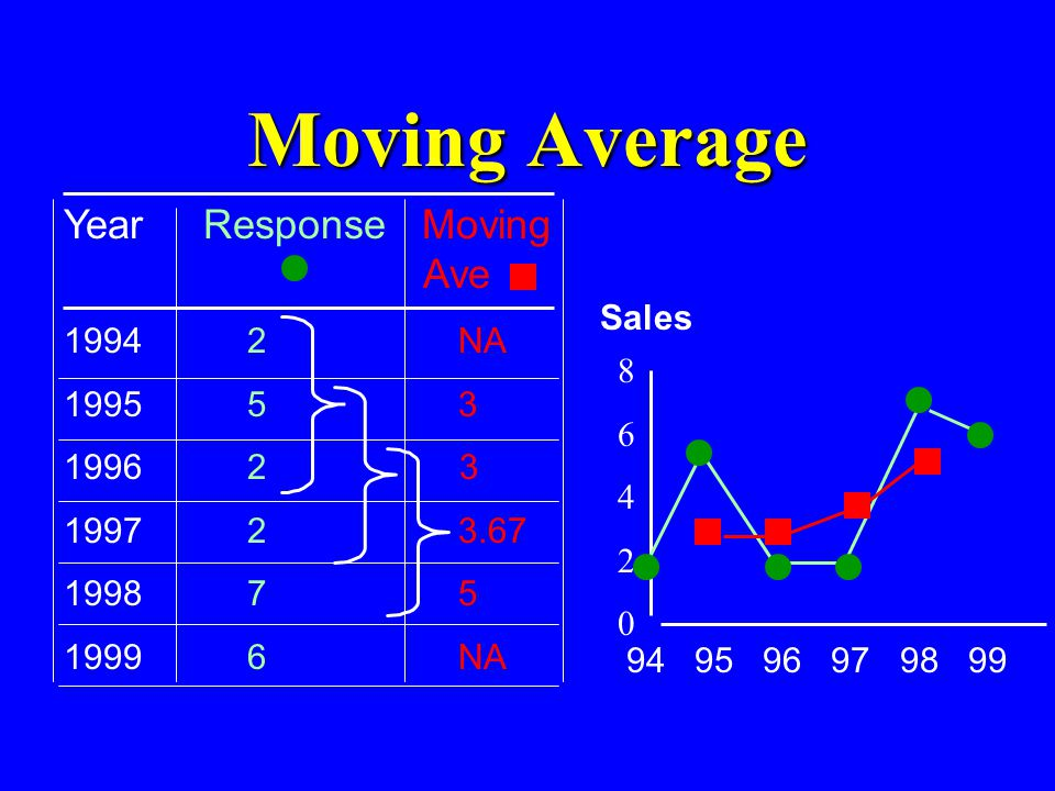 Moving Average Year Response Moving Ave 1994 2 NA 1995 5 3 Sales