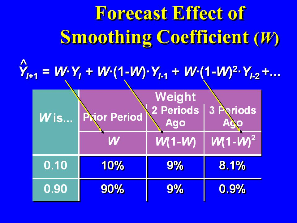 Forecast Effect of Smoothing Coefficient (W)