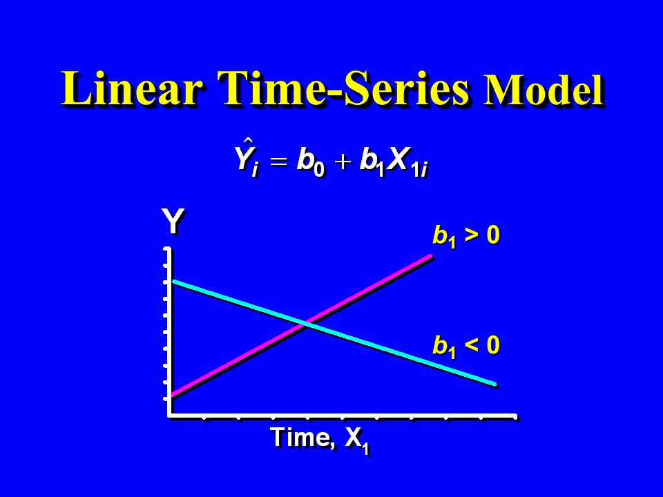 Linear Time-Series Model