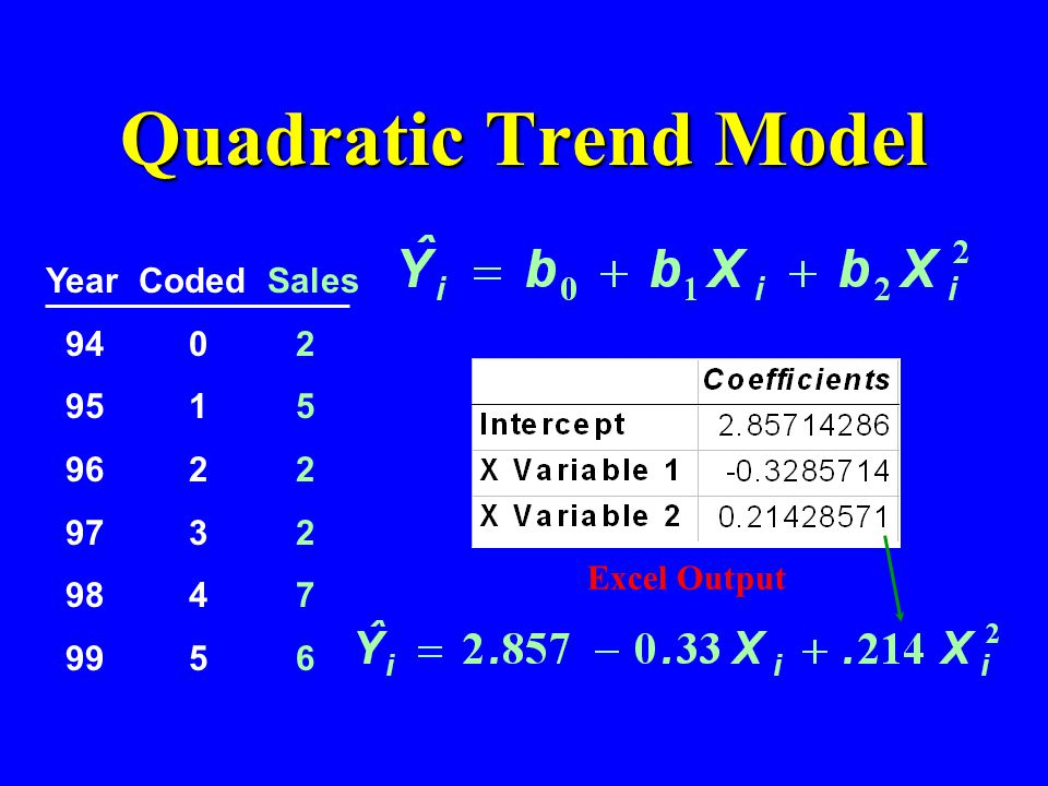 Quadratic Trend Model Year Coded Sales 94 0 2 95 1 5 96 2 2 97 3 2