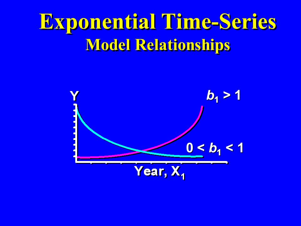 Exponential Time-Series Model Relationships
