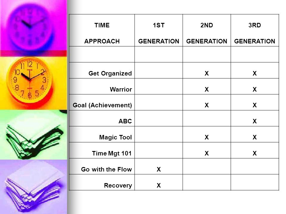TIME 1ST. 2ND. 3RD. APPROACH. GENERATION. Get Organized. X. Warrior. Goal (Achievement) ABC.
