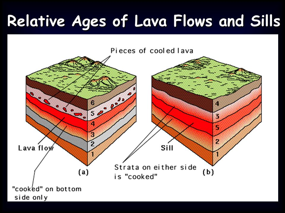 Relative Ages of Lava Flows and Sills