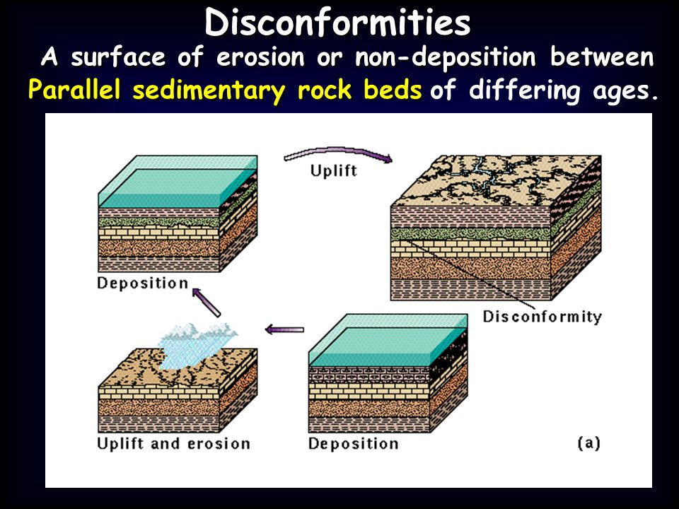 Disconformities A surface of erosion or non-deposition between