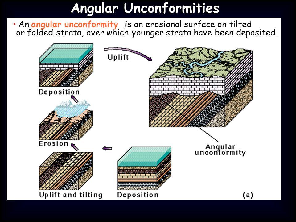 Angular Unconformities Angular Unconformities