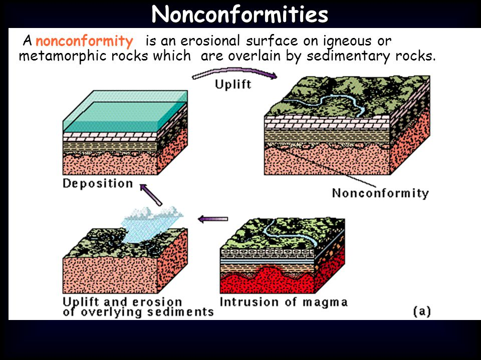 Nonconformities A nonconformity is an erosional surface on igneous or