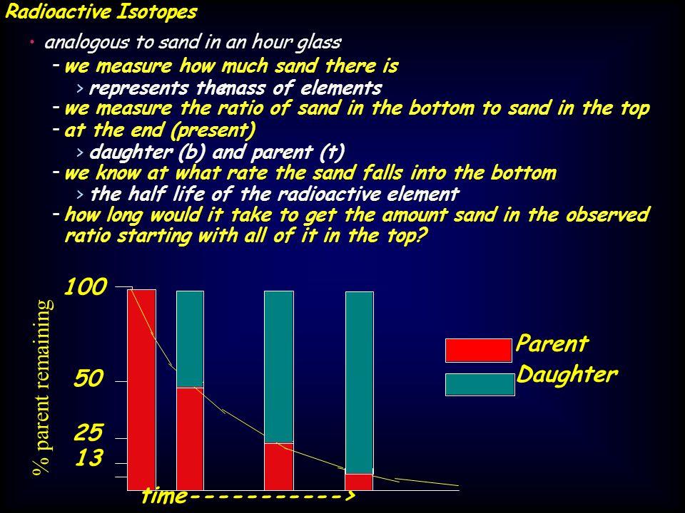 100 % parent remaining Parent Parent Daughter Daughter 50 25 13