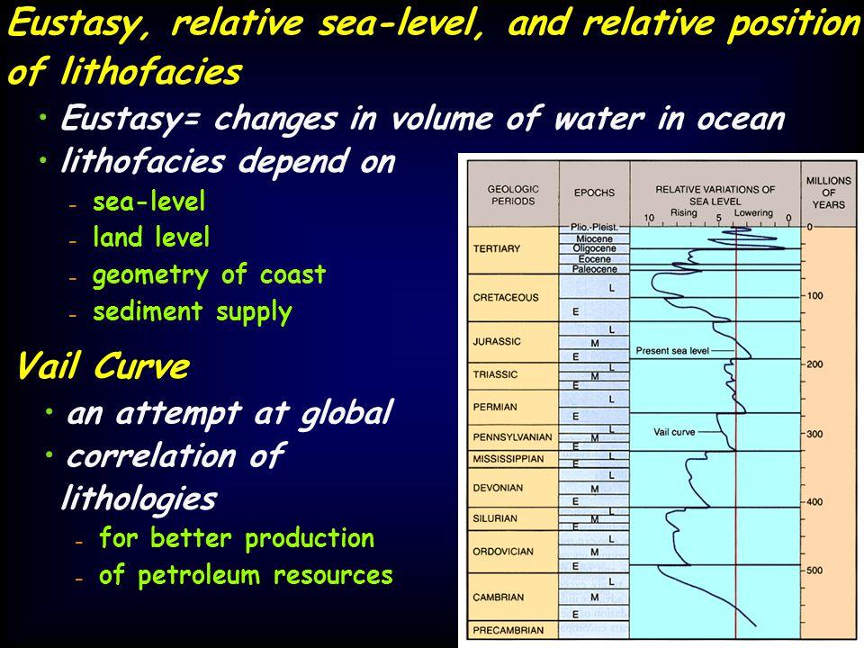 Eustasy, relative sea-level, and relative position of lithofacies