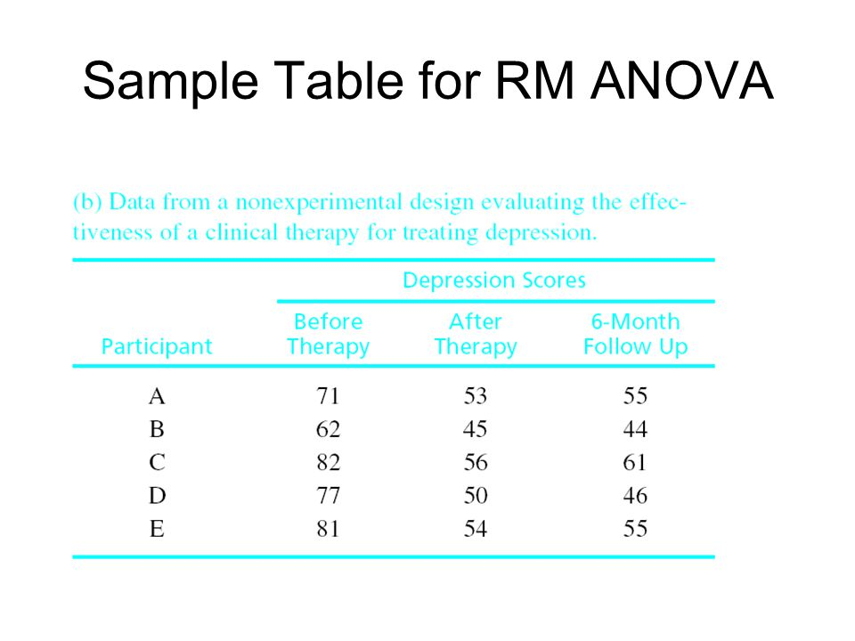 Sample Table for RM ANOVA