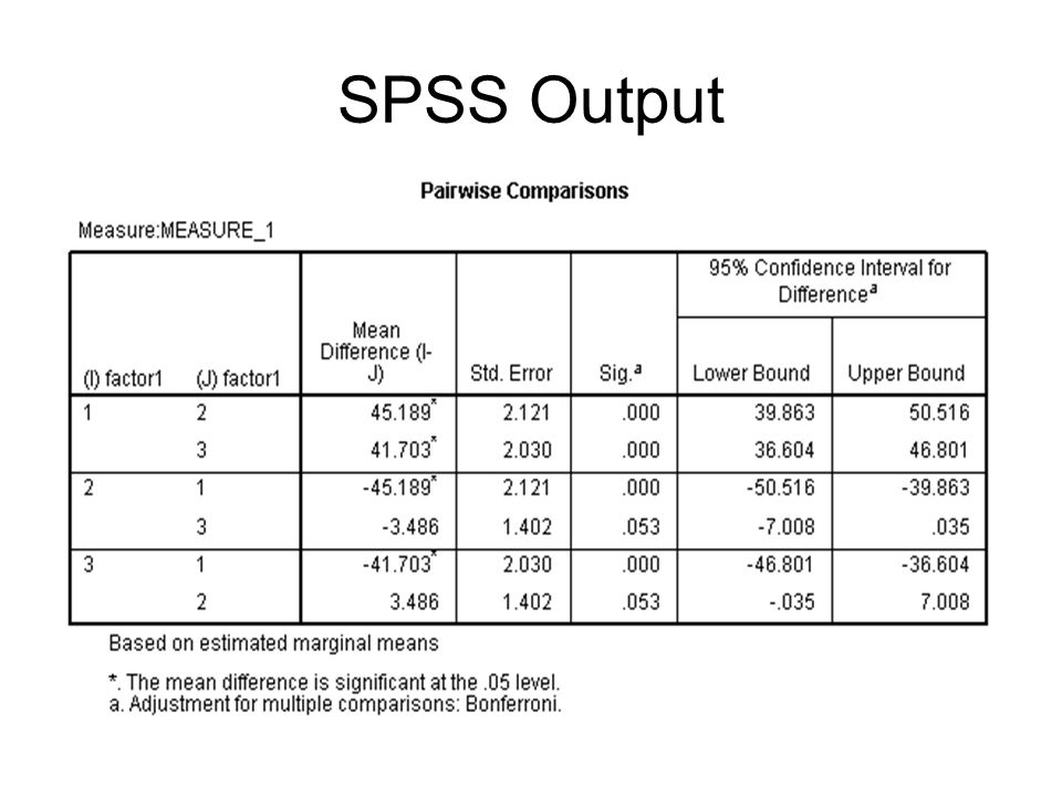 spss output Statistics output node - syntax tab use this tab to create syntax for the ibm® spss® statistics procedure you want to use to analyze your data syntax is composed of two parts: a statement and associated options .