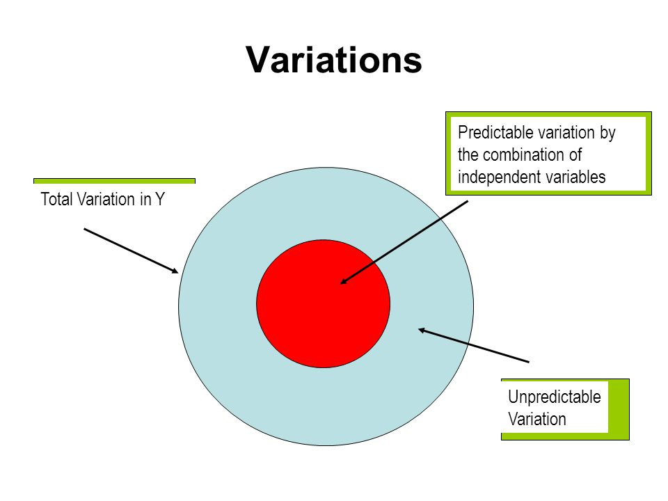 Variations Predictable variation by the combination of independent variables. Total Variation in Y.