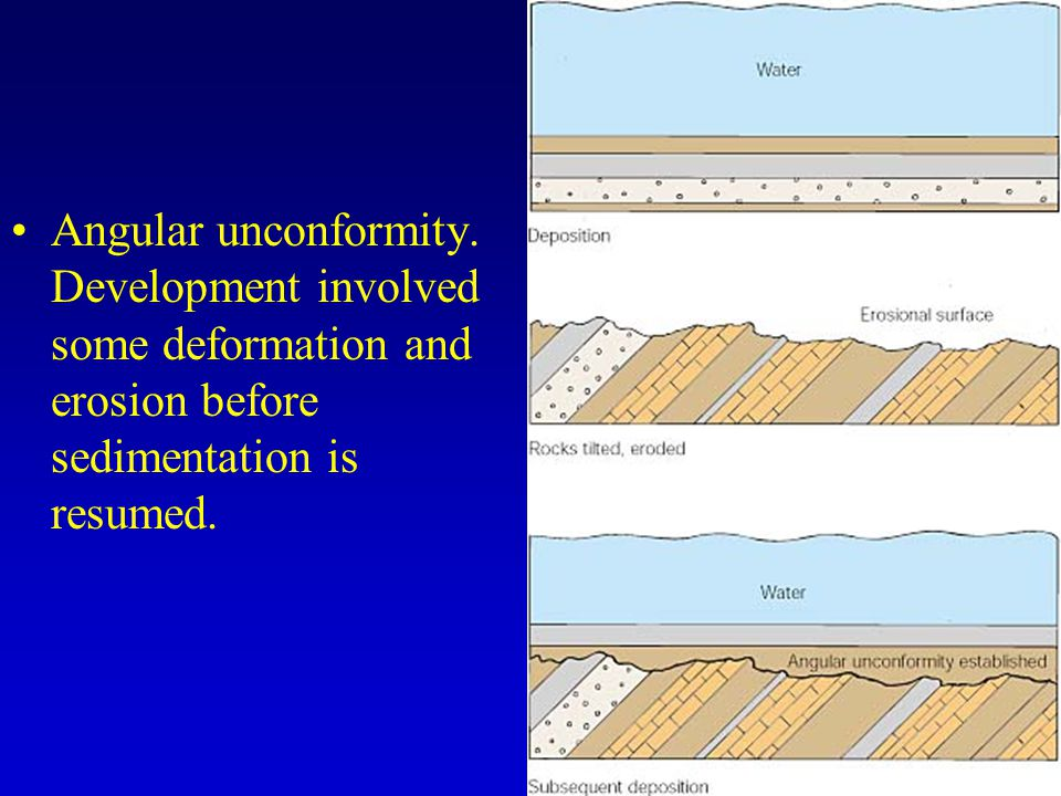 Angular unconformity.