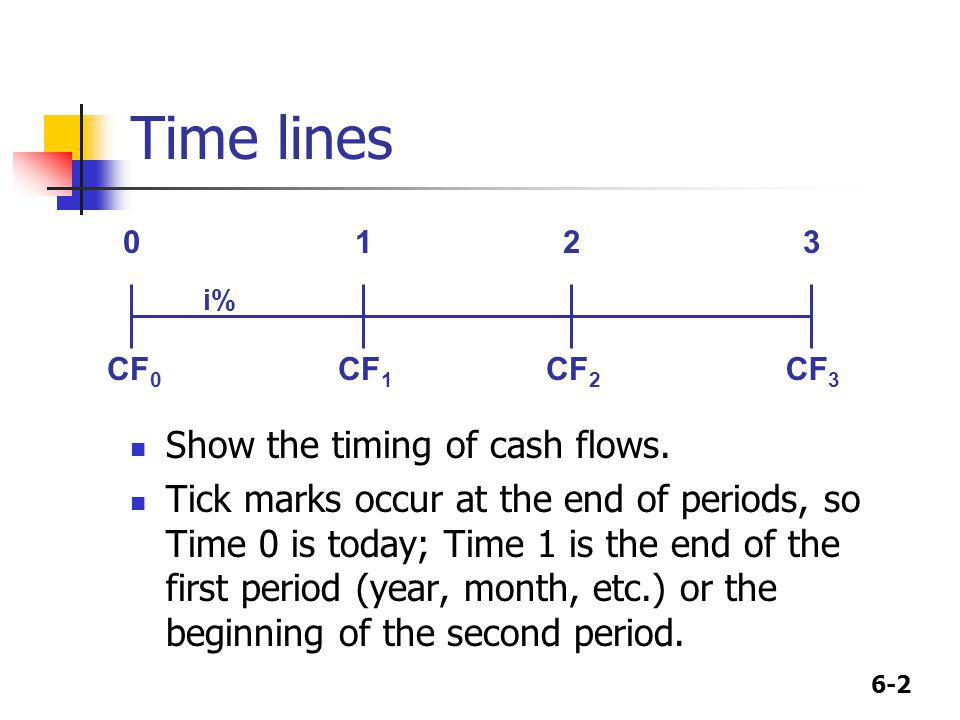 Time lines Show the timing of cash flows.